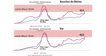 L'épidémie flambe dans les Bouches du Rhône et le Var avec un taux d'incidence au delà de 400